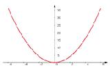 Parabel 2